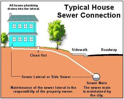 sewer-lateral